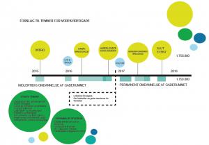 Bredgade forslag temaer tidsplan 20151020